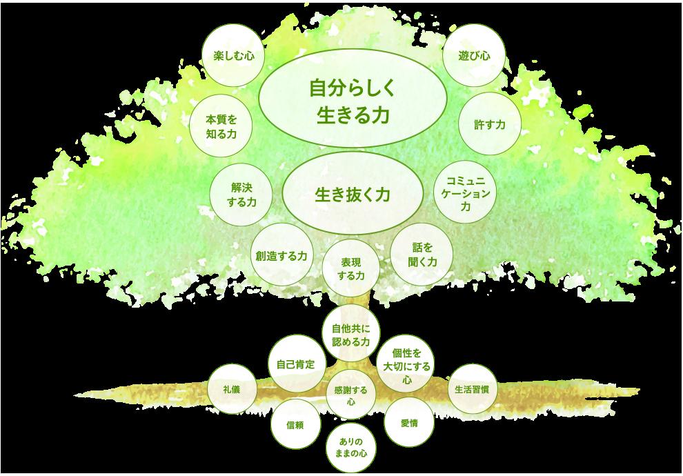 茨木市 体験型民間学童保育「おうち学童」の子どもの木